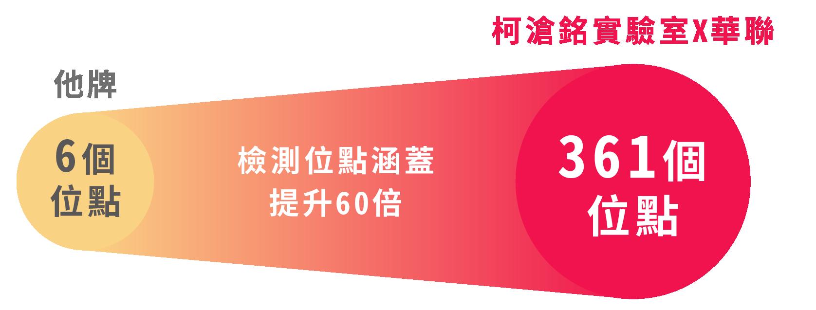 官網圖表修改-04